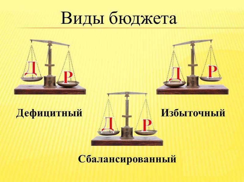 виды бюджета